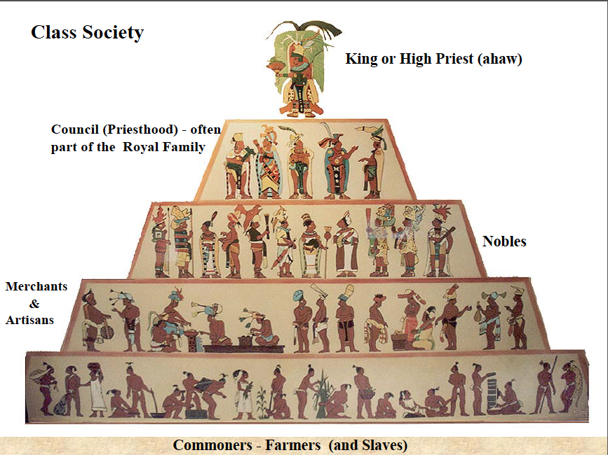 Mayans   Aztecs  Incas and Mayans  Oh My